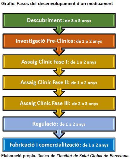 grafic_fases_del_desenvolupament_dun_medicament